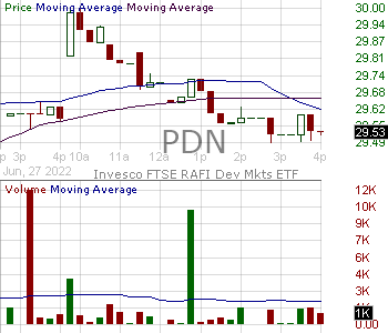 PDN - Invesco FTSE RAFI Developed Markets ex-U.S. Small-Mid ETF 15 minute intraday candlestick chart with less than 1 minute delay