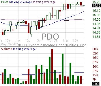 PDO - PIMCO Dynamic Income Opportunities Fund 15 minute intraday candlestick chart with less than 1 minute delay