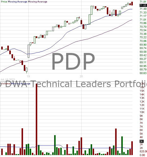 PDP - Invesco DWA Momentum ETF 15 minute intraday candlestick chart with less than 1 minute delay