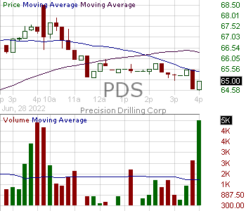PDS - Precision Drilling Corporation 15 minute intraday candlestick chart with less than 1 minute delay