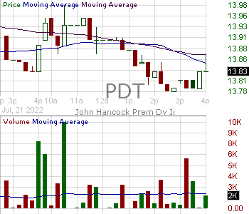 PDT - John Hancock Premium Dividend Fund 15 minute intraday candlestick chart with less than 1 minute delay