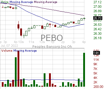 PEBO - Peoples Bancorp Inc. 15 minute intraday candlestick chart with less than 1 minute delay