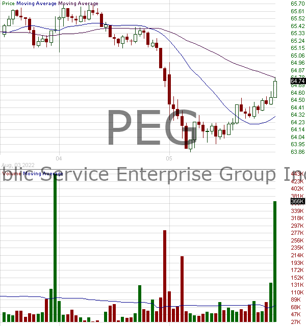 PEG - Public Service Enterprise Group Incorporated 15 minute intraday candlestick chart with less than 1 minute delay