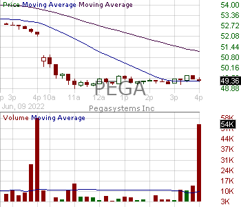 PEGA - Pegasystems Inc. 15 minute intraday candlestick chart with less than 1 minute delay
