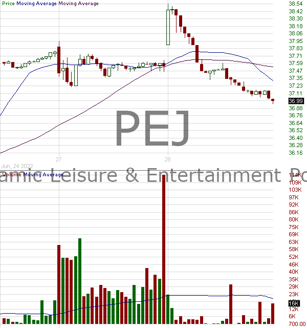 PEJ - Invesco Dynamic Leisure and Entertainment ETF 15 minute intraday candlestick chart with less than 1 minute delay