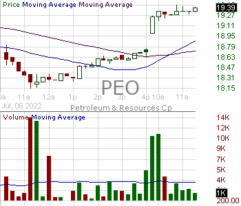PEO - Adams Natural Resources Fund Inc. 15 minute intraday candlestick chart with less than 1 minute delay