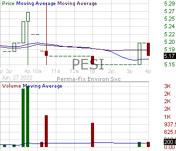 PESI - Perma-Fix Environmental Services Inc. 15 minute intraday candlestick chart with less than 1 minute delay