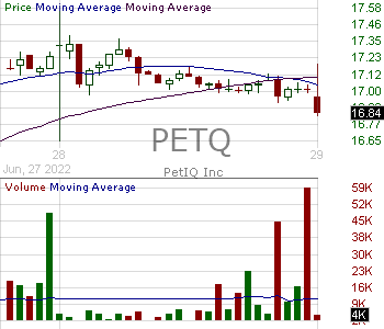 PETQ - PetIQ Inc. 15 minute intraday candlestick chart with less than 1 minute delay