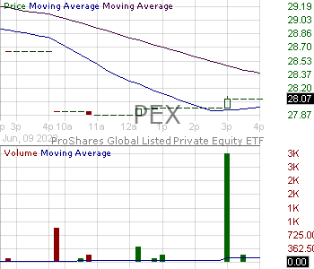 PEX - ProShares Global Listed Private Equity ETF 15 minute intraday candlestick chart with less than 1 minute delay