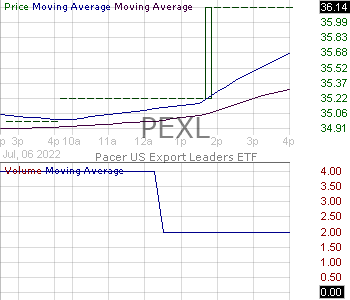 PEXL - Pacer US Export Leaders ETF 15 minute intraday candlestick chart with less than 1 minute delay