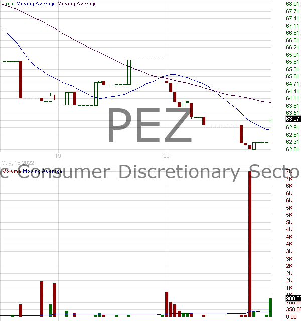 PEZ - Invesco DWA Consumer Cyclicals Momentum ETF 15 minute intraday candlestick chart with less than 1 minute delay