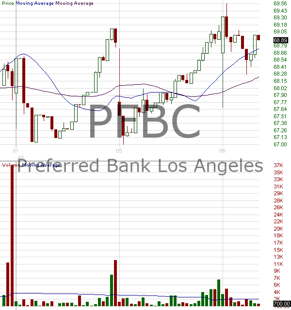 PFBC - Preferred Bank 15 minute intraday candlestick chart with less than 1 minute delay