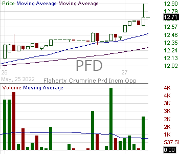 PFD - Flaherty Crumrine Preferred and Income Fund Incorporated 15 minute intraday candlestick chart with less than 1 minute delay