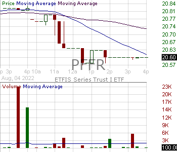 PFFR - ETFIS Series Trust I ETF 15 minute intraday candlestick chart with less than 1 minute delay