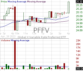 PFFV - Global X Variable Rate Preferred ETF 15 minute intraday candlestick chart with less than 1 minute delay