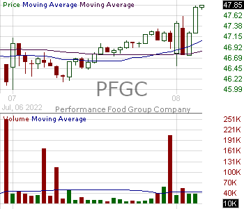 PFGC - Performance Food Group Company 15 minute intraday candlestick chart with less than 1 minute delay