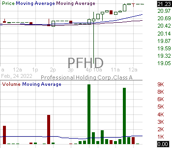 PFHD - Professional Holding Corp. 15 minute intraday candlestick chart with less than 1 minute delay