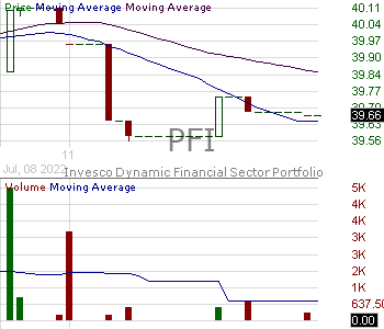 PFI - Invesco DWA Financial Momentum ETF 15 minute intraday candlestick chart with less than 1 minute delay