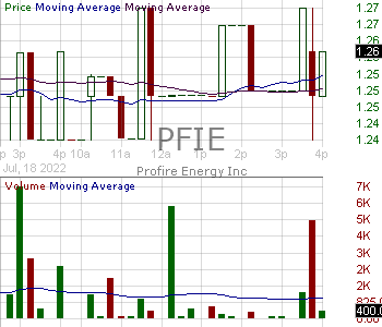 PFIE - Profire Energy Inc. 15 minute intraday candlestick chart with less than 1 minute delay