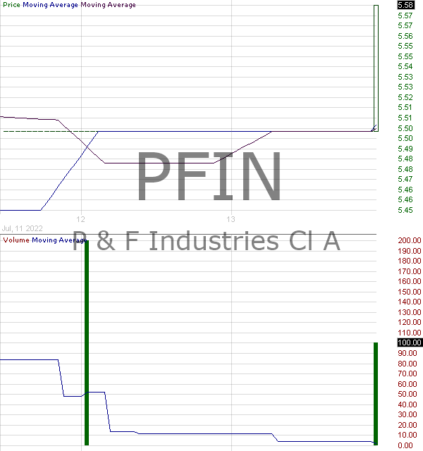 PFIN - P F Industries Inc. 15 minute intraday candlestick chart with less than 1 minute delay