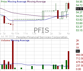 PFIS - Peoples Financial Services Corp. 15 minute intraday candlestick chart with less than 1 minute delay