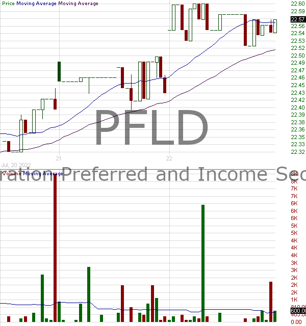 PFLD - AAM Low Duration Preferred and Income Securities ETF 15 minute intraday candlestick chart with less than 1 minute delay