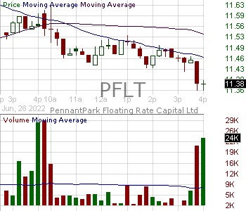 PFLT - PennantPark Floating Rate Capital Ltd. 15 minute intraday candlestick chart with less than 1 minute delay