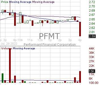 PFMT - Performant Financial Corporation 15 minute intraday candlestick chart with less than 1 minute delay
