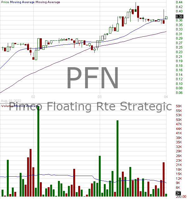 PFN - PIMCO Income Strategy Fund II 15 minute intraday candlestick chart with less than 1 minute delay
