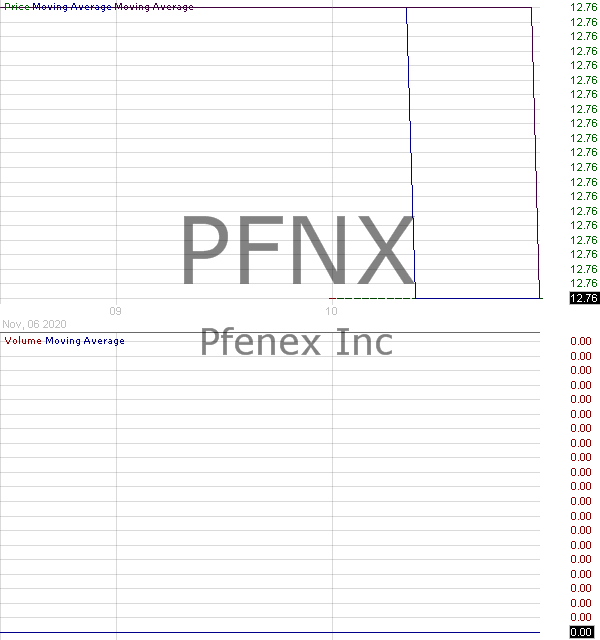 PFNX - Pfenex Inc. 15 minute intraday candlestick chart with less than 1 minute delay