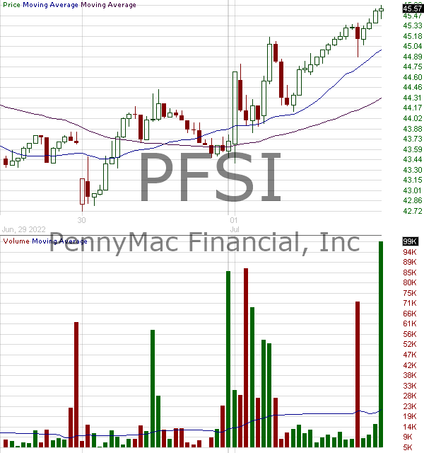 PFSI - PennyMac Financial Services Inc. 15 minute intraday candlestick chart with less than 1 minute delay