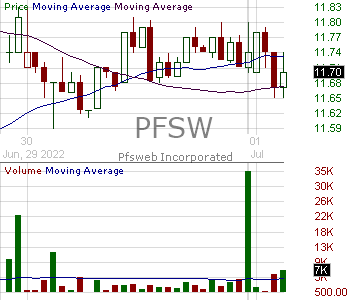 PFSW - PFSweb Inc. 15 minute intraday candlestick chart with less than 1 minute delay