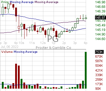PG - Procter Gamble Company 15 minute intraday candlestick chart with less than 1 minute delay
