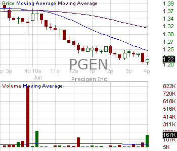 PGEN - Precigen Inc. 15 minute intraday candlestick chart with less than 1 minute delay