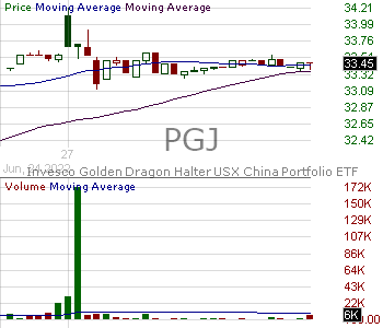 PGJ - Invesco Golden Dragon China ETF 15 minute intraday candlestick chart with less than 1 minute delay