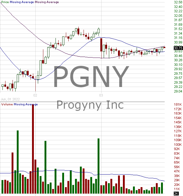 PGNY - Progyny Inc. 15 minute intraday candlestick chart with less than 1 minute delay