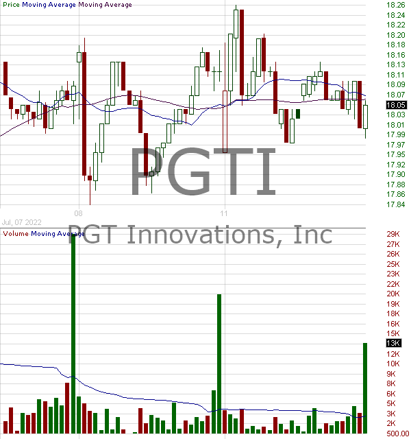 PGTI - PGT Innovations Inc. 15 minute intraday candlestick chart with less than 1 minute delay