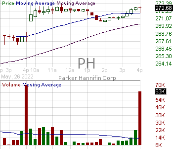 PH - Parker-Hannifin Corporation 15 minute intraday candlestick chart with less than 1 minute delay
