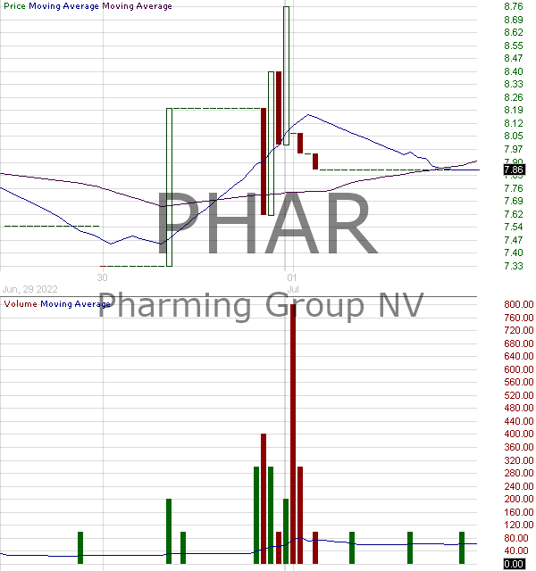 PHAR - Pharming Group N.V. - ADS each representing 10 ordinary shares 15 minute intraday candlestick chart with less than 1 minute delay