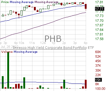 PHB - Invesco Fundamental High Yield Corporate Bond ETF 15 minute intraday candlestick chart with less than 1 minute delay
