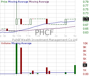 PHCF - Puhui Wealth Investment Management Co. Ltd. 15 minute intraday candlestick chart with less than 1 minute delay