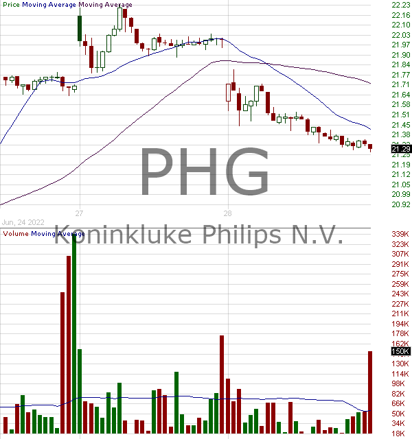 PHG - Koninklijke Philips N.V. NY Registry Shares 15 minute intraday candlestick chart with less than 1 minute delay