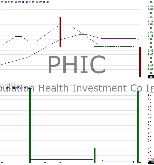PHIC - Population Health Investment Co. Inc. Ordinary Share 15 minute intraday candlestick chart with less than 1 minute delay