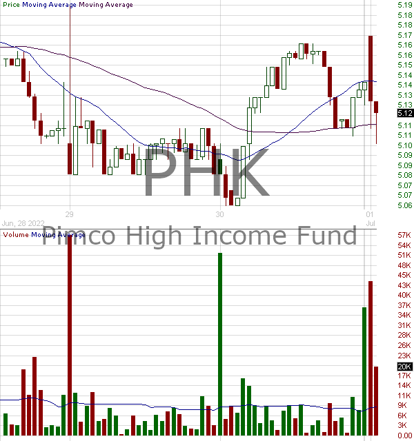 PHK - Pimco High Income Fund 15 minute intraday candlestick chart with less than 1 minute delay