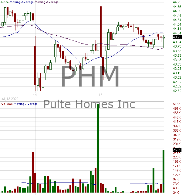 PHM - PulteGroup Inc. 15 minute intraday candlestick chart with less than 1 minute delay