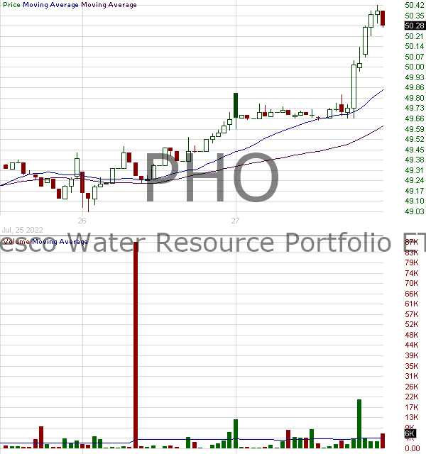 PHO - Invesco Water Resources ETF 15 minute intraday candlestick chart with less than 1 minute delay
