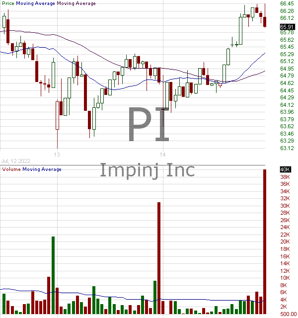 PI - Impinj Inc. 15 minute intraday candlestick chart with less than 1 minute delay