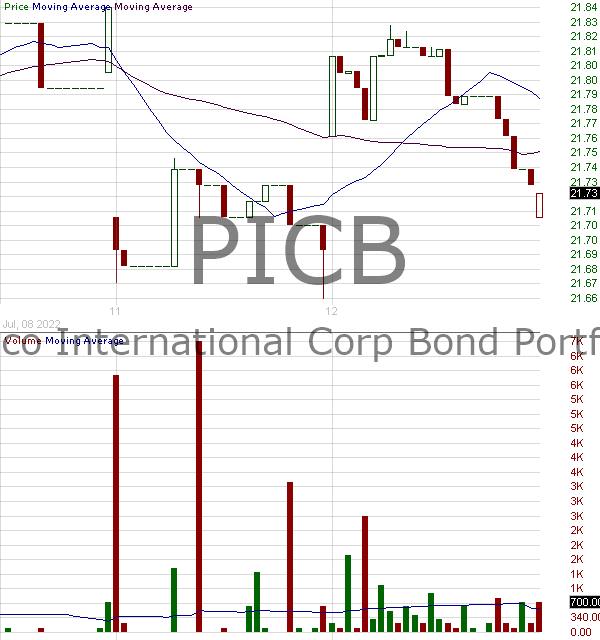 PICB - Invesco International Corporate Bond ETF 15 minute intraday candlestick chart with less than 1 minute delay