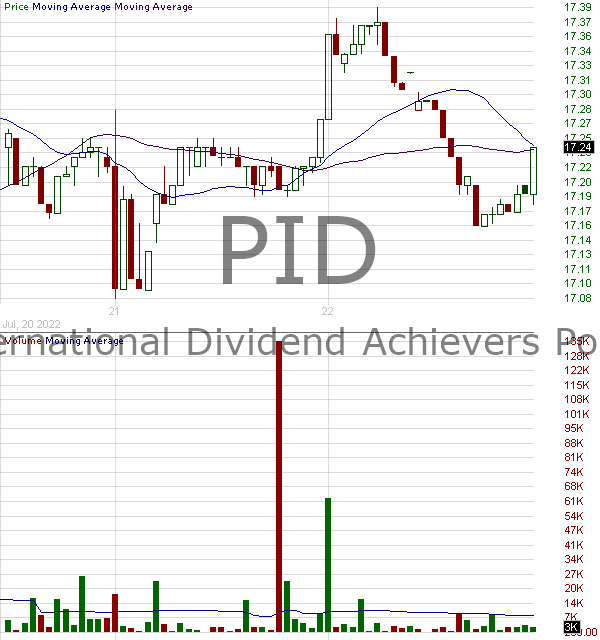 PID - Invesco International Dividend Achievers ETF 15 minute intraday candlestick chart with less than 1 minute delay