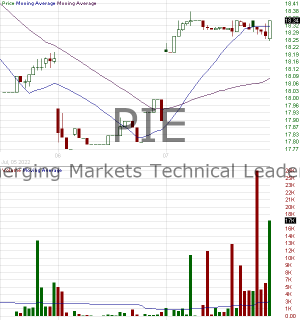 PIE - Invesco DWA Emerging Markets Momentum ETF 15 minute intraday candlestick chart with less than 1 minute delay